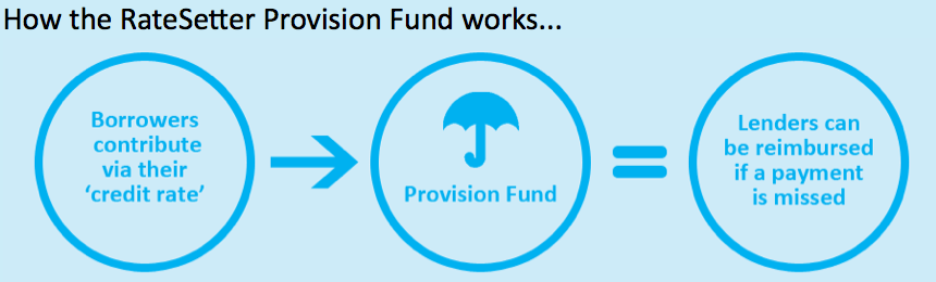 how the ratesetter provision fund works